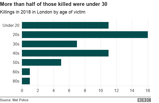 Chart showing age profile of victims