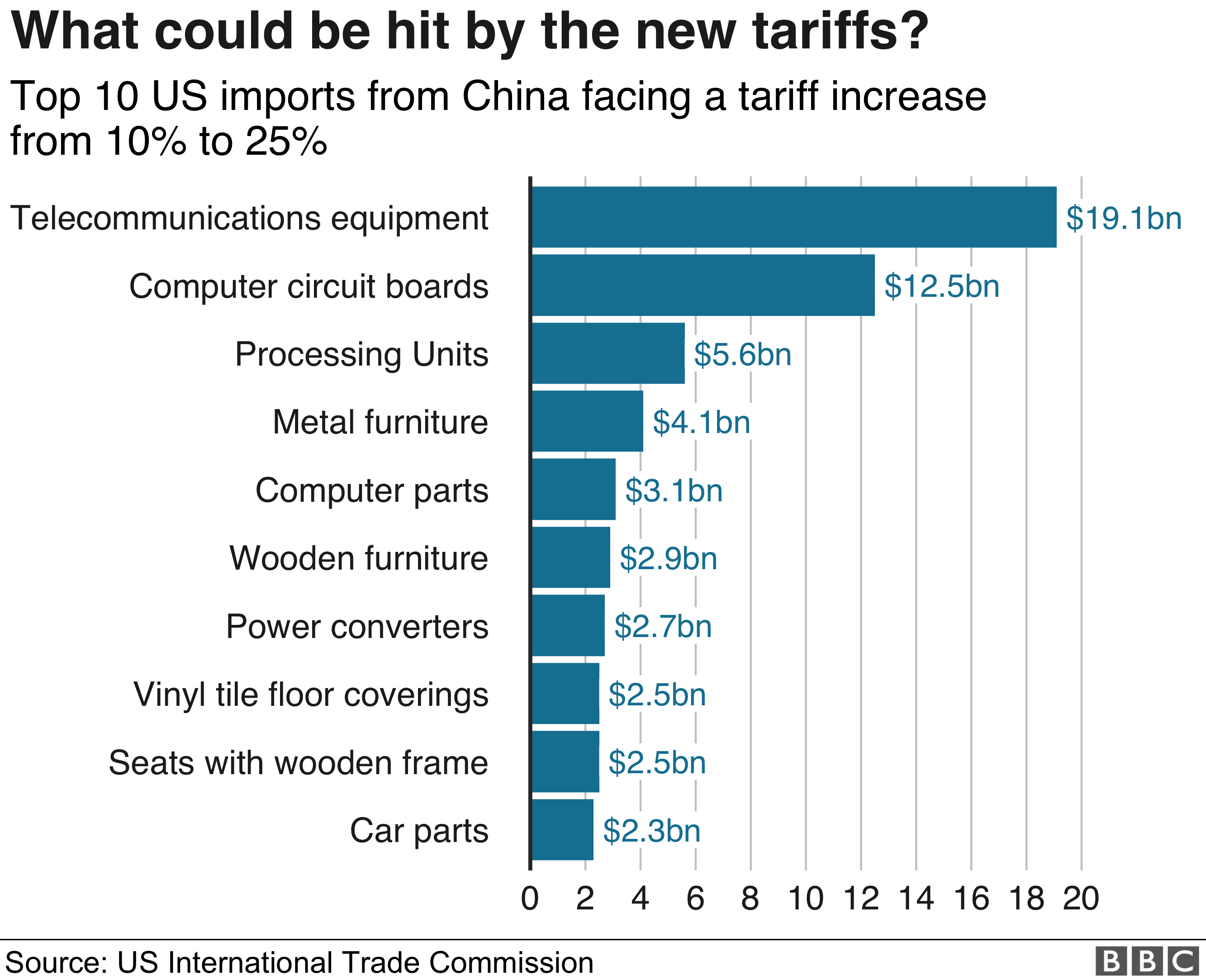 products with possible new tariffs