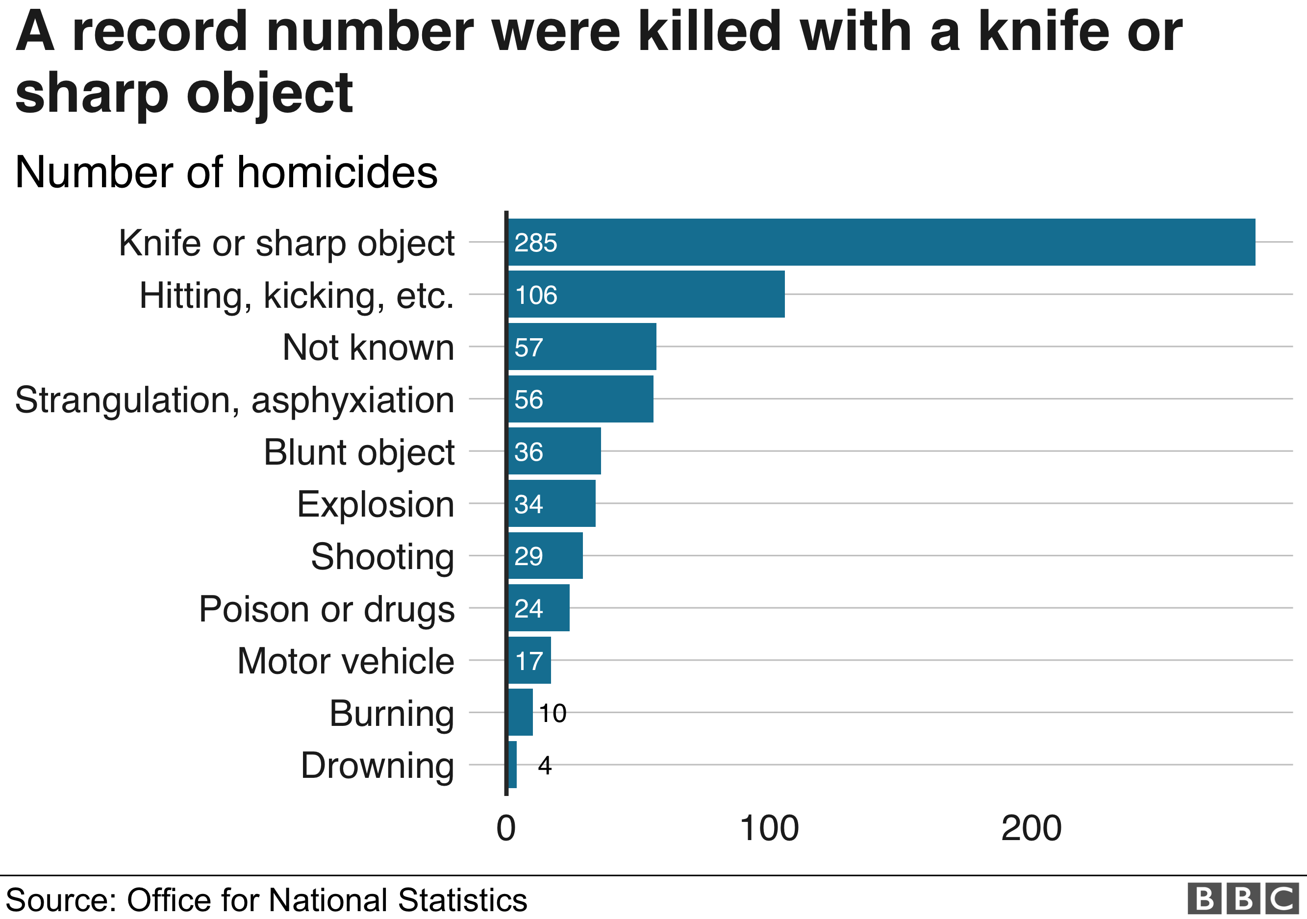 Knife crime: Fatal stabbings at highest level since records began in 1946. _105547828_method_chart-nc