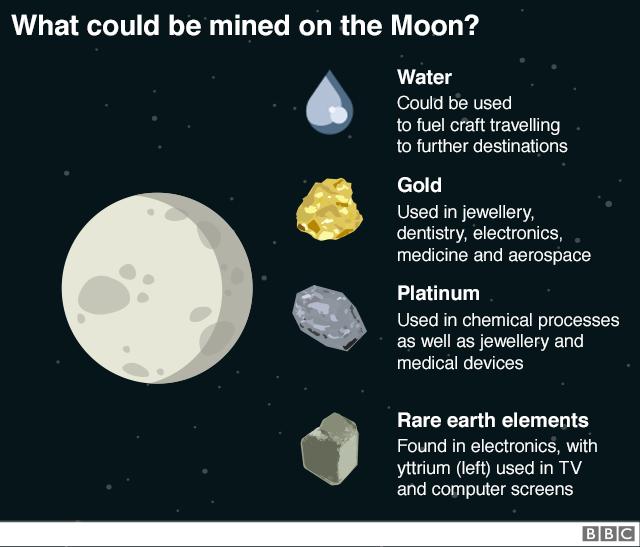 Carte de la lune indiquant ce qui pourrait être extrait - eau, or, platine et terres rares