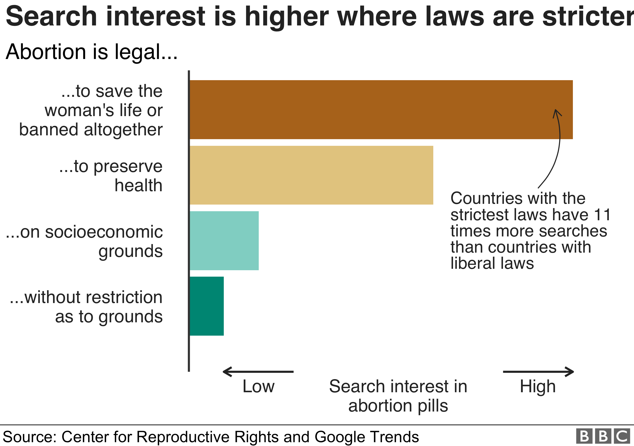 Chart: Search interest is higher where laws are stricter