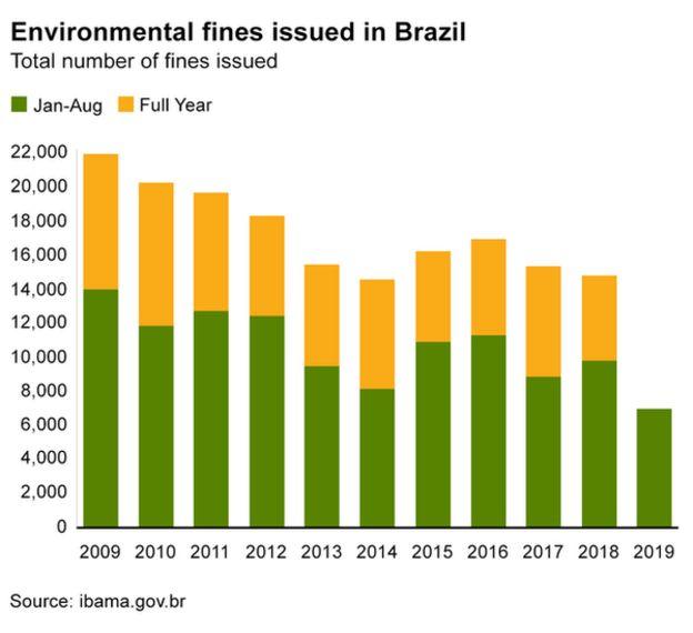 Gráfico que mostra o número de multas aplicadas desde 2009