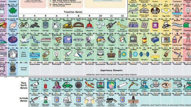 La tabla peridica que te dice para qu sirve cada elemento bbc mundo seccin de la tabla peridica creada por keith enevoldsen donde se ve en recuadros en el urtaz Gallery