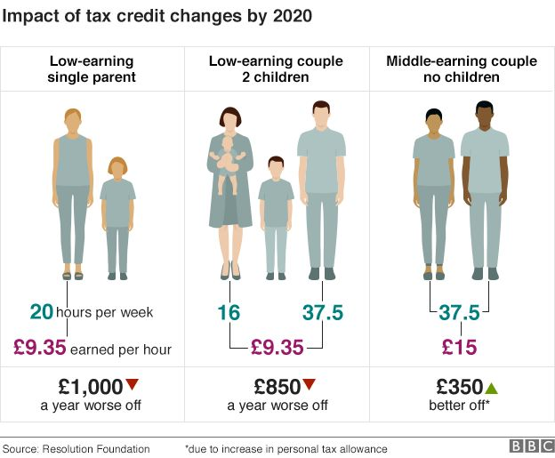 IMPACT OF TAX CREDIT CHANGES