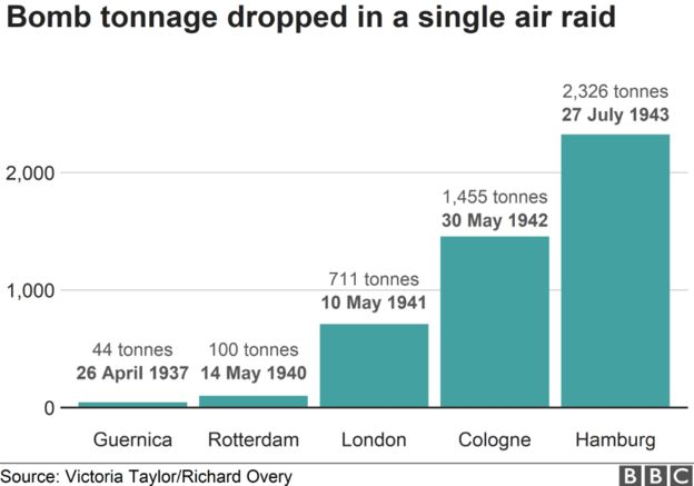 Air raid bomb tonnage graph