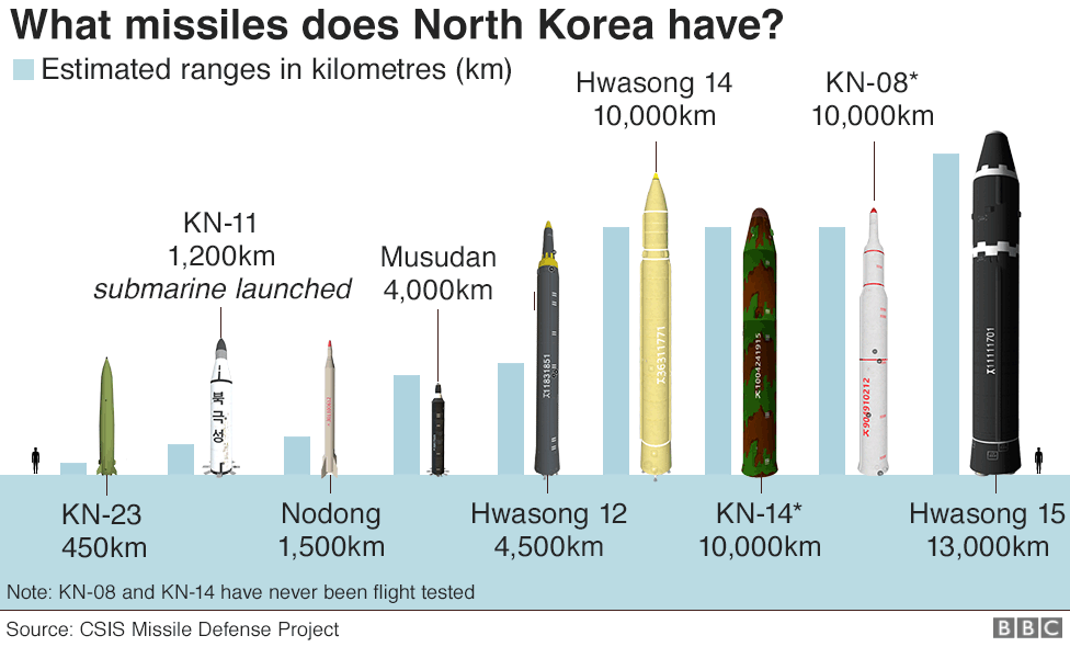 Graphic showing a range of missiles built by North Korea