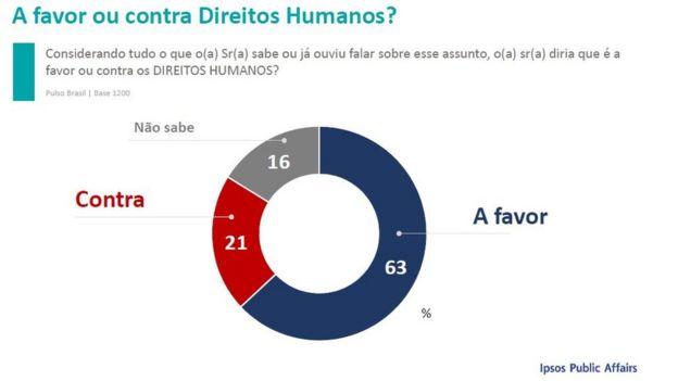 a0ffd3d2b3c Dois em cada três brasileiros acham que  direitos humanos defendem ...
