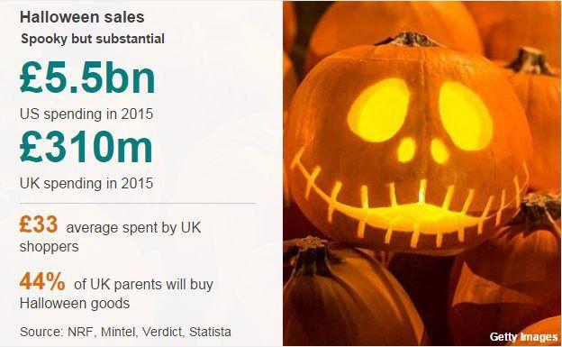 Halloween datapic