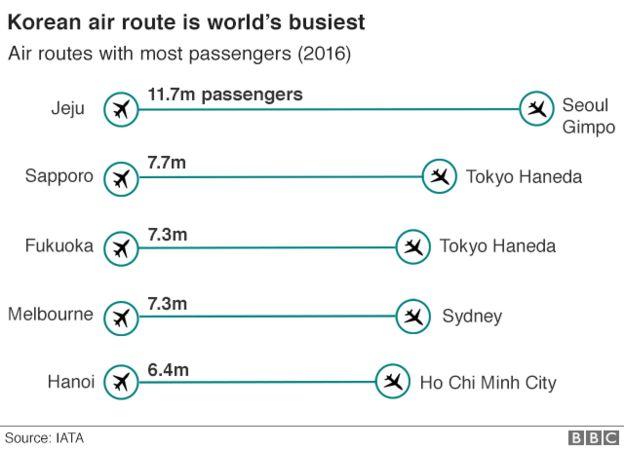 Korea route
