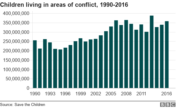 A chart showing the number of children living in conflict zones since 1990 - the overall trend is upwards