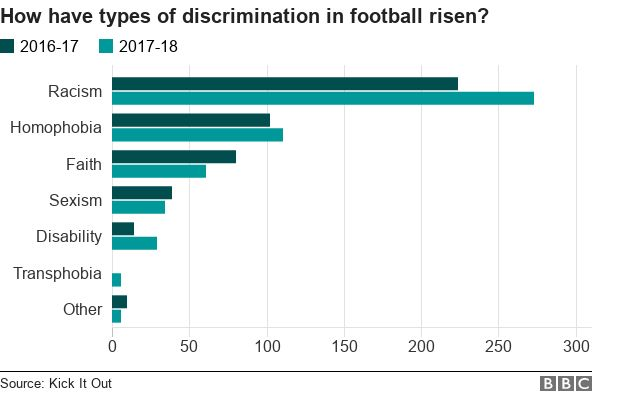 Bar chart showing rising levels of discrimination in football