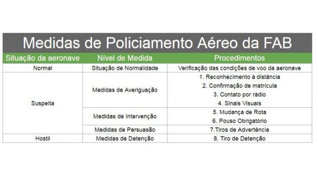 Medidas de Policiamento Aéreo da FAB