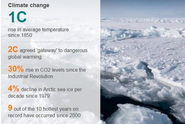 Climate change data pic