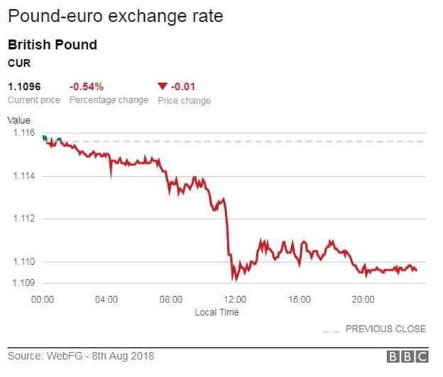 295 pound to euro exchange rate history