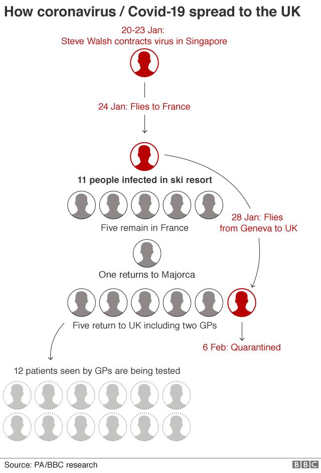 Graphic showing how coronovirus has spread in UK