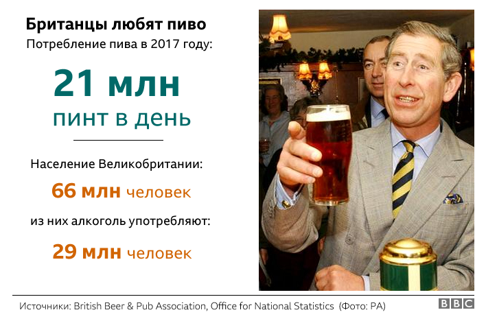 Потребление пива