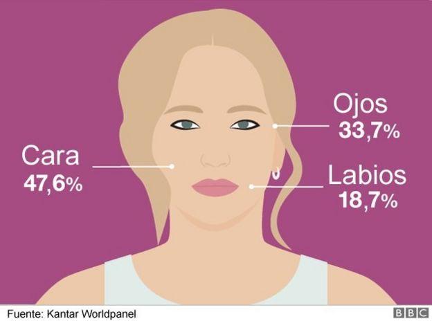 Imagen de Gasto en maquillaje según la zona del cuerpo