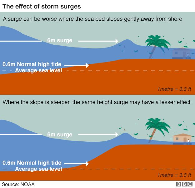 Graphic: Effects of storm surges
