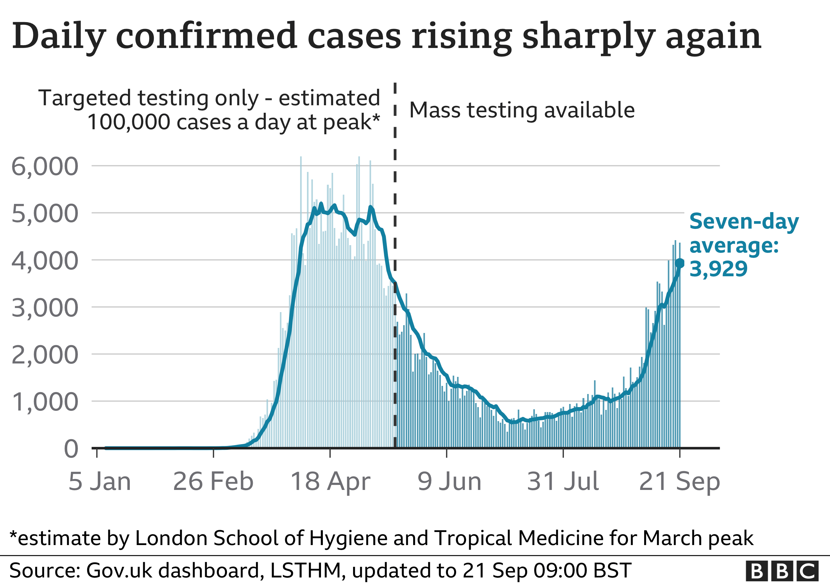Daily confirmed cases in the UK