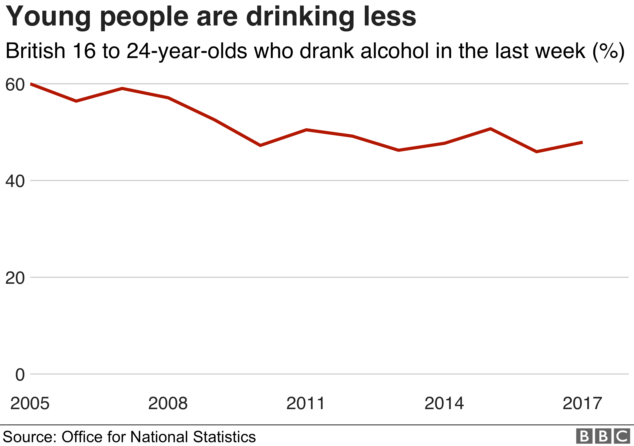 Chart showing the decline of youth drinking