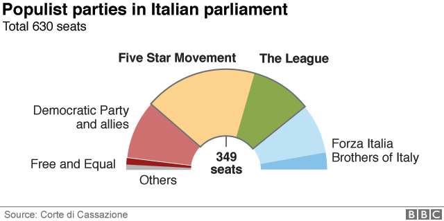 Популистские партии в парламенте Италии