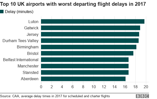Chart showing top 10 worst performing airports