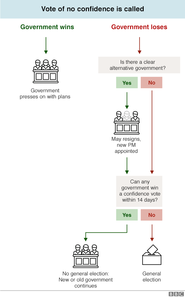 Flowchart explaining process of vote of no confidence
