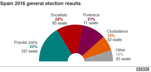 Spanish 2016 election results