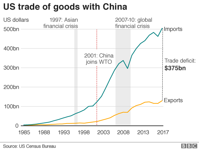 Will The Us And China Finally Agree A Trade Deal Bbc News