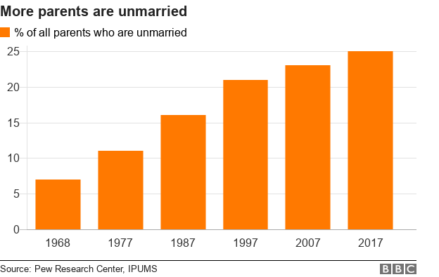 More parents are unmarried