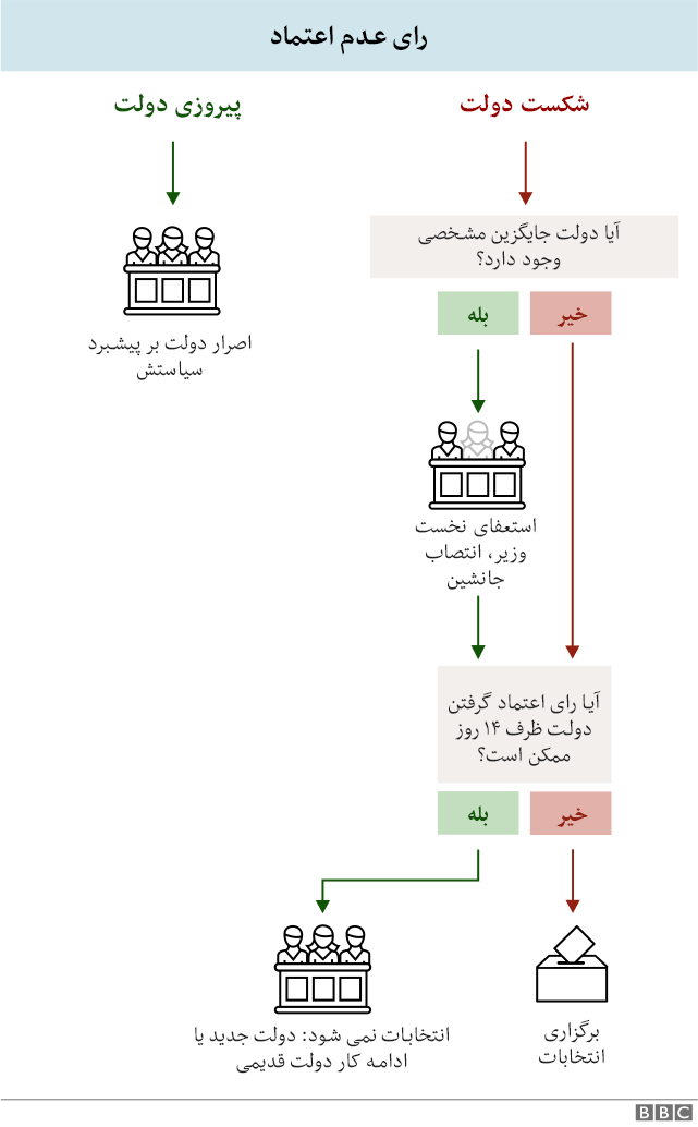 نمودار رای اعتماد