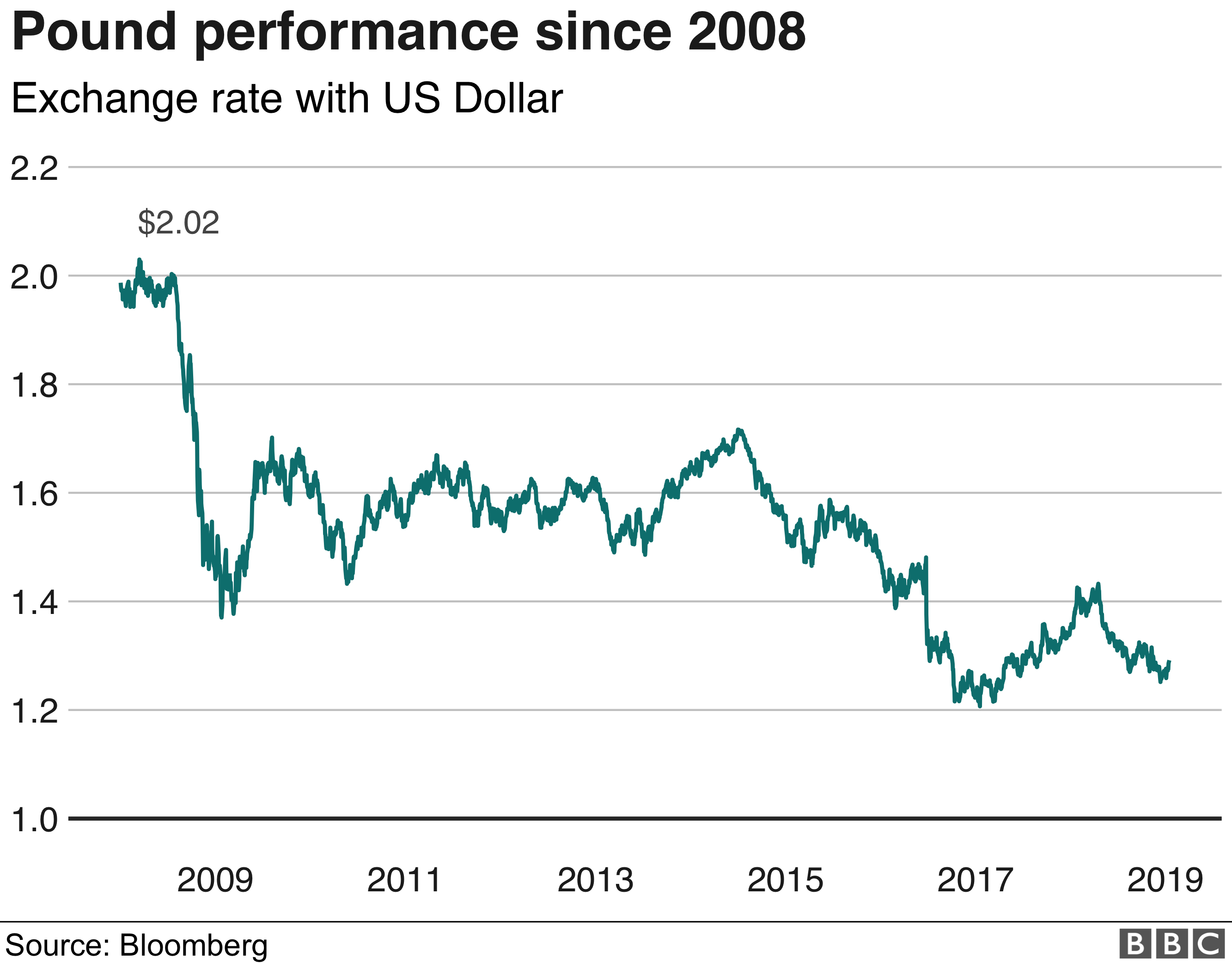 Pound since 2008