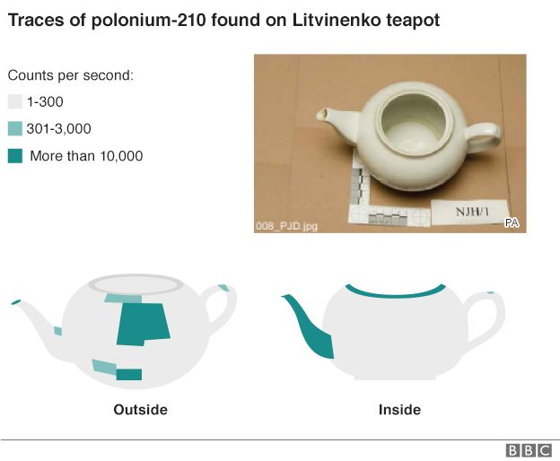 The teapot where traces of polonium-210 were discovered