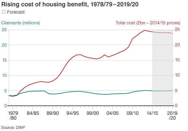 Rising cost of housing benefit graph