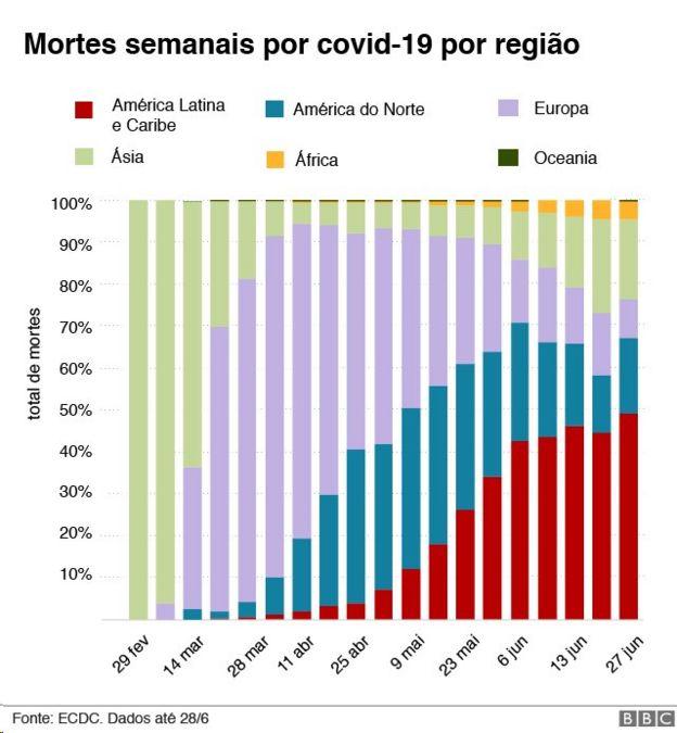 Gráfico de mortes covid-19