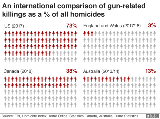 Chart comparing gun-related deaths as % of total homicides - 73% in US, 38% in Canada, 13% in Australia, and 3% in England and Wales