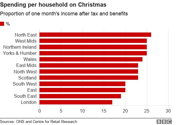 Spending per household on Christmas