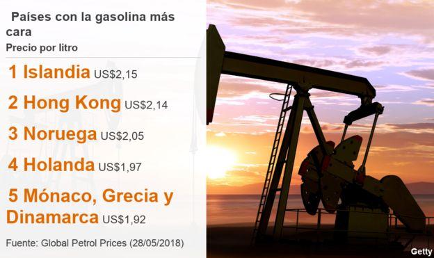 Listado con los 5 países donde el litro de gasolina es más caro