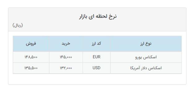 قیمت ارز در سامانه نرخ ارز در معاملات امروز