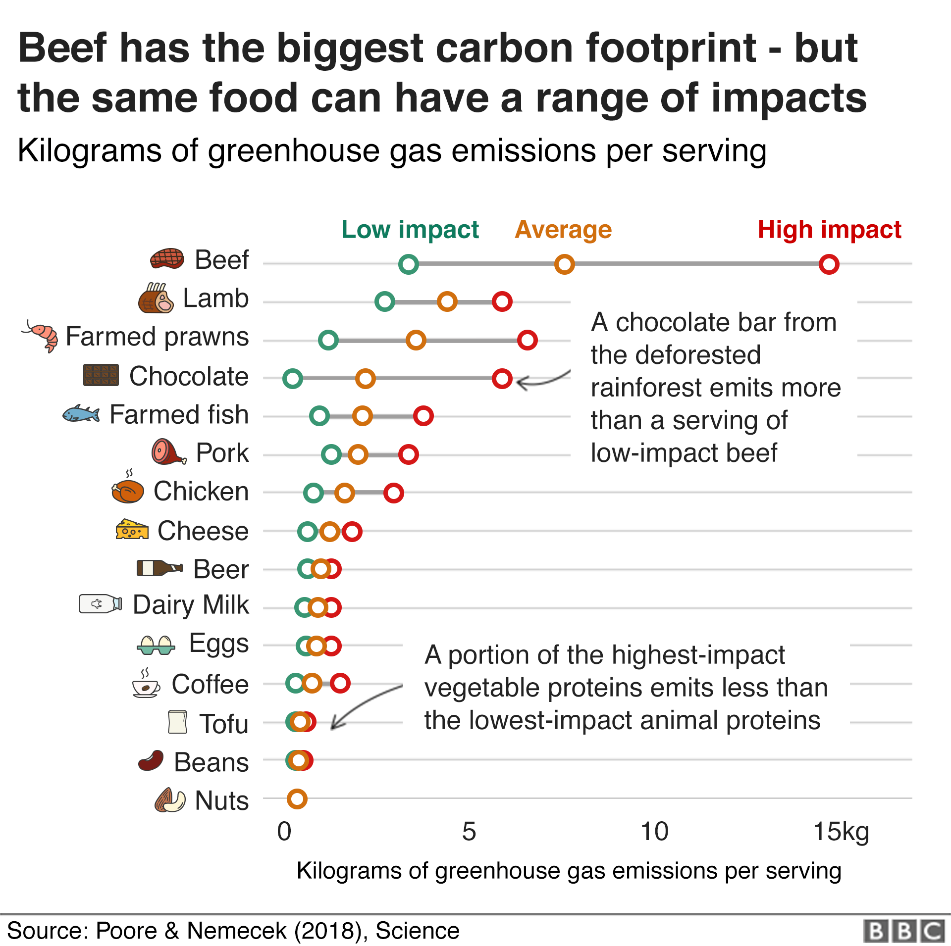 Chart showing the climate impacts of different foods: Beef has the highest carbon footprint, but the same food can have very different impacts