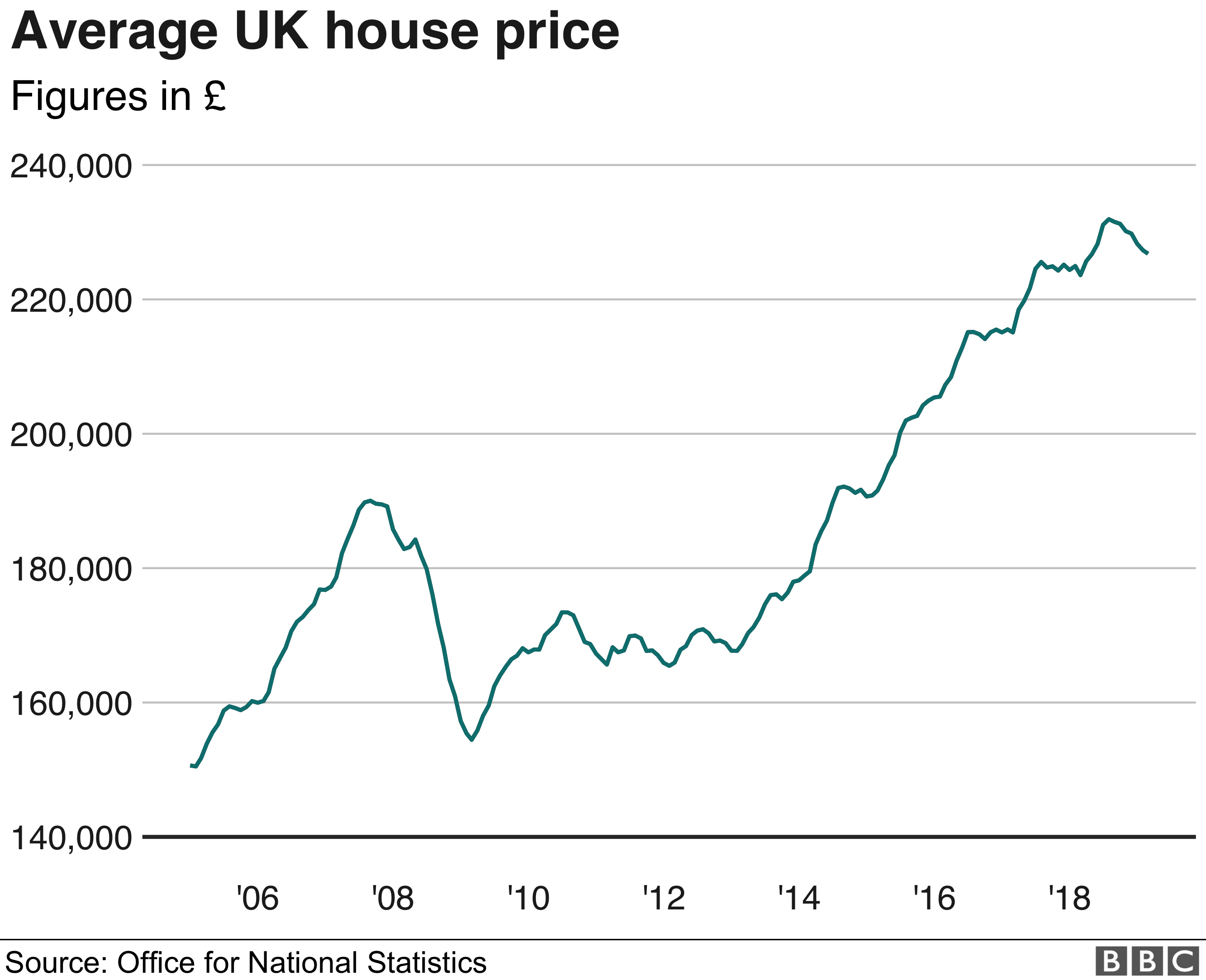 North South Divide In House Prices Bbc News