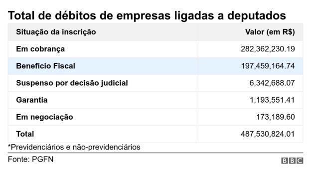 Gráfico com dívidas de empresas ligadas a deputadas por situação da inscrição