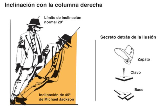 Inclinación de Michael Jackson
