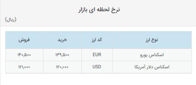 نرخ ارز در سامانه سنا؛ دوشنبه ۲۴ تیر ماه ۱۳۹۸