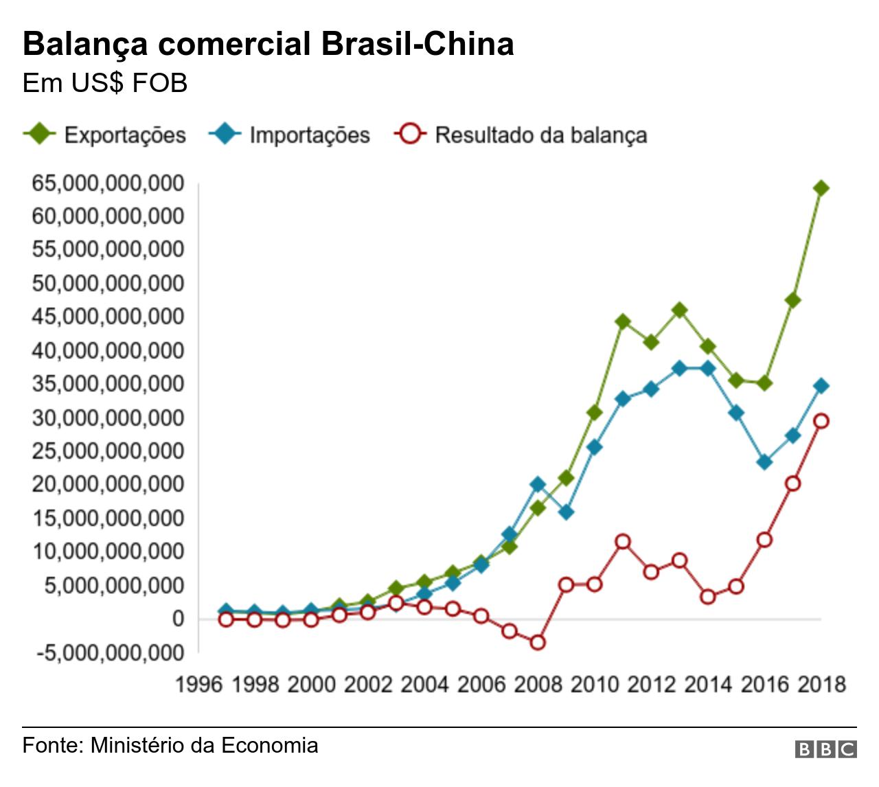 Balança comercial Brasil-China