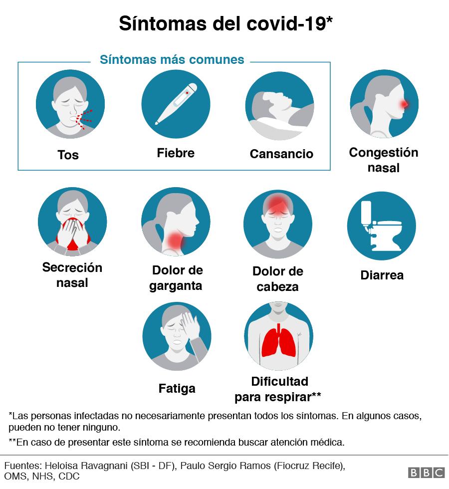Síntomas coronavirus