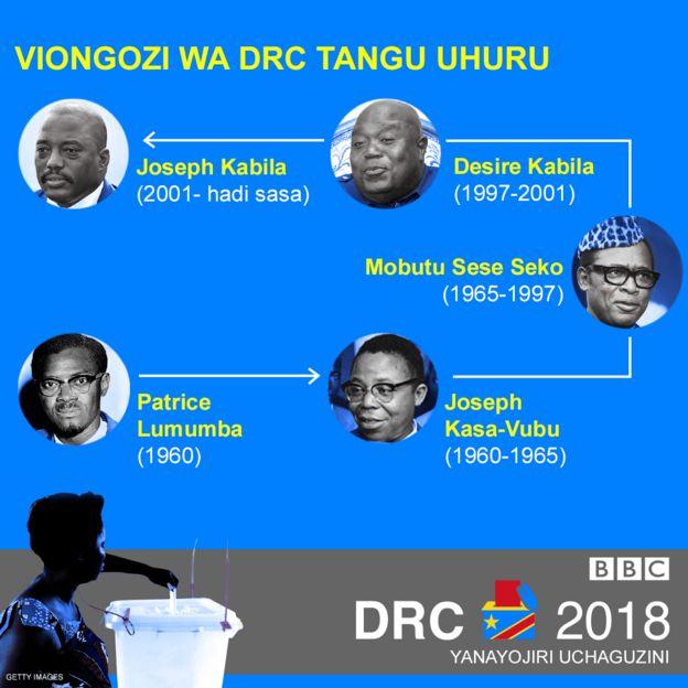 Viongozi wa DRC