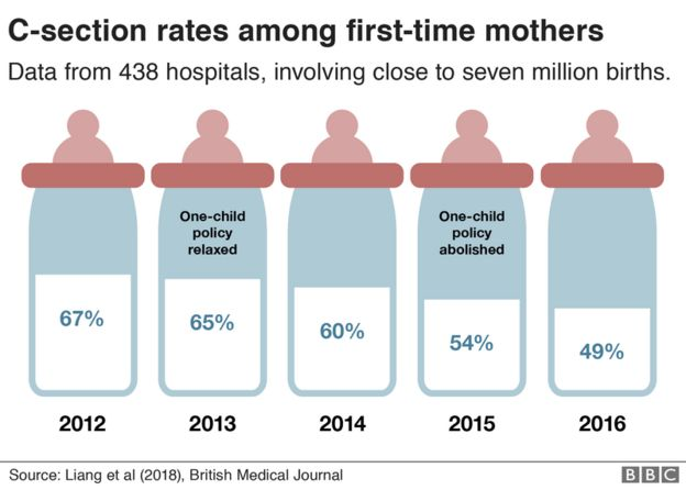 C-section births among first-time mums have gone down.