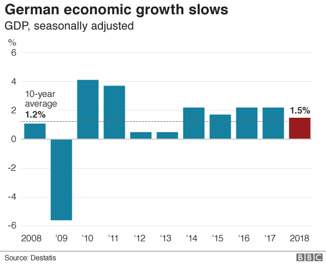 German GDP graphic