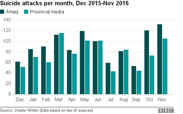 Chart shows the number of suicide attacks per month 2015-2016